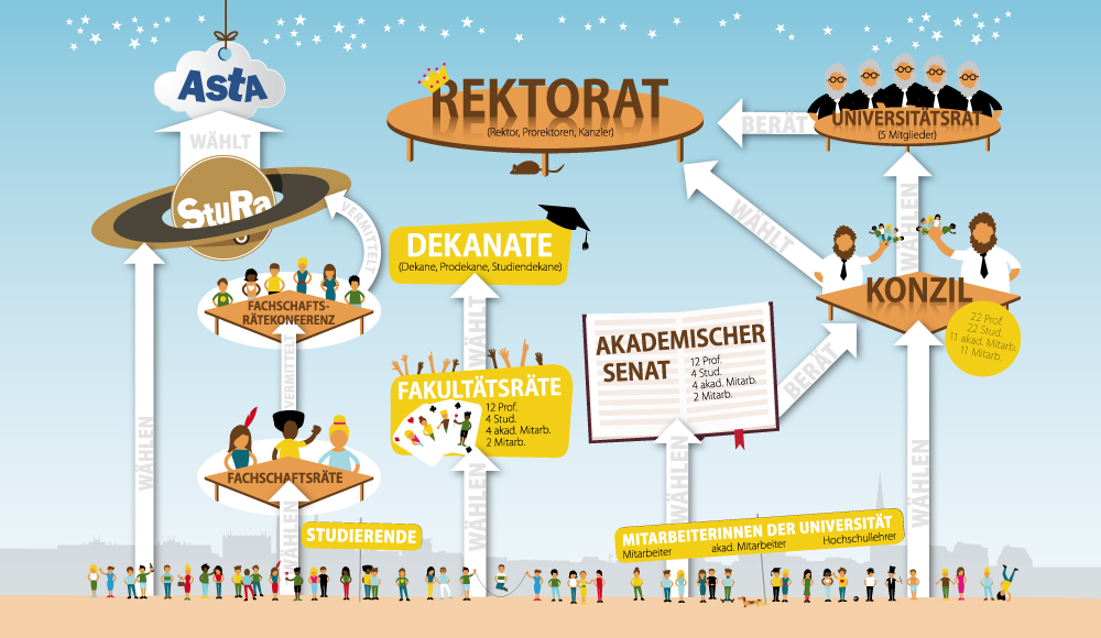 Organigramm Gremiendschungel Universität Rostock