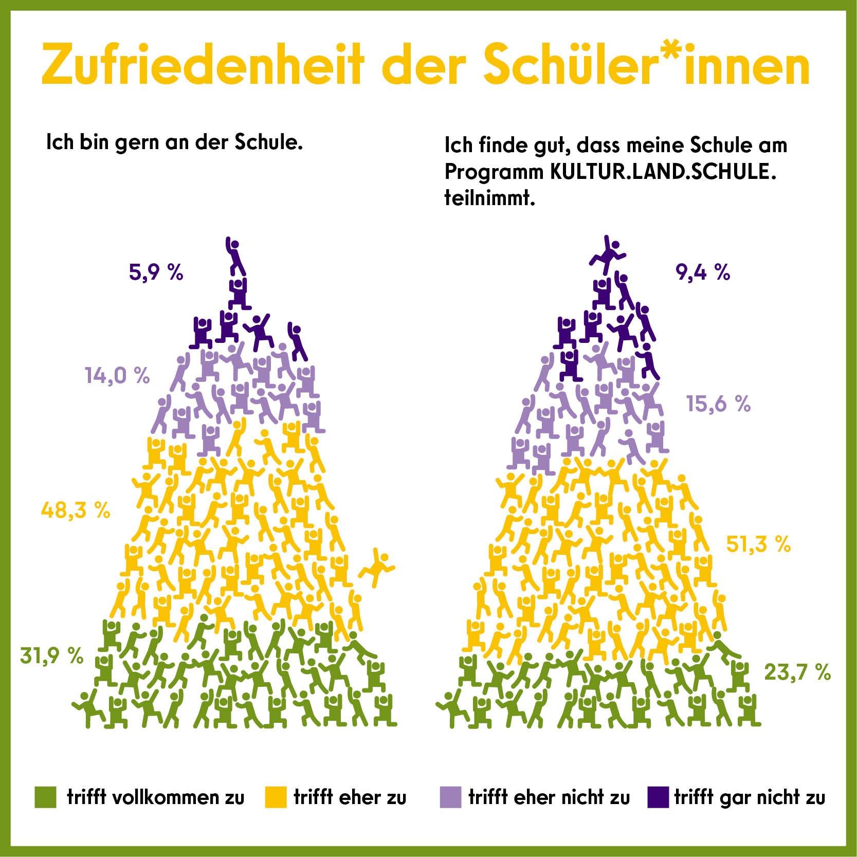 Infografik Evaluation